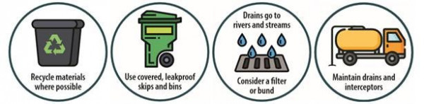 Stormwater icons