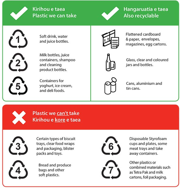 What you can recycle poster